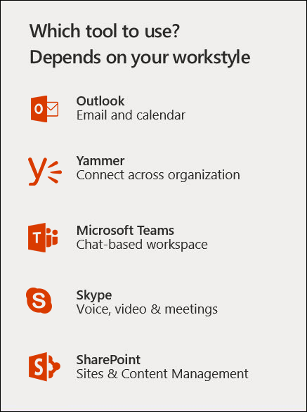 A Synopsis of Office 365 Productivity Tools